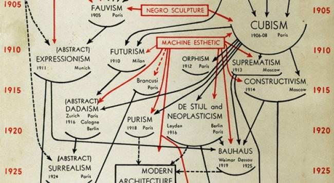 Diagrama de Alfred H. Barr para el catálogo de la exposición Cubism and Abstract Art (MoMA, Nueva York, 1936) (detalle) — Cortesía de la Fundación Juan March