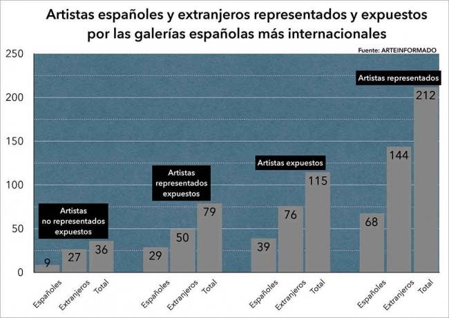 Artistas españoles y extranjeros representados y expuestos por las galerías españolas más internacionales | 11 galerías españolas tiran de arte extranjero para estar en el gran circuito internacional