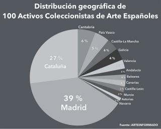 Distribución geográfica de 100 Activos Coleccionistas de Arte Españoles
