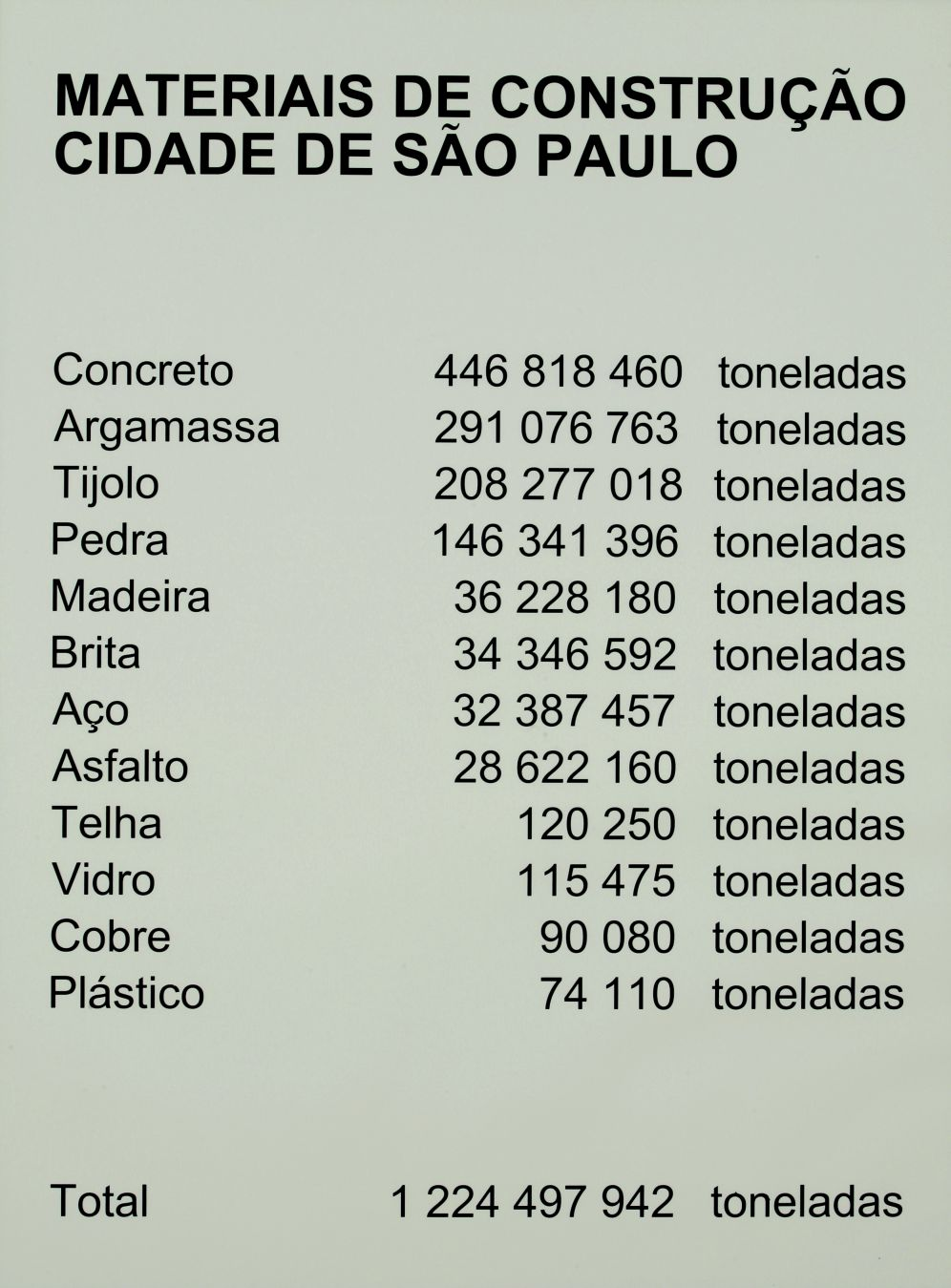 Materiales de construcción de la ciudad de Sao Paulo (2006) - Lara Almarcegui
